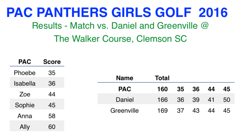 walker-ladies_golf_scores